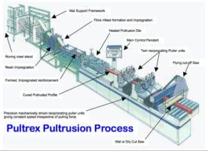 Pultrusion process diagram