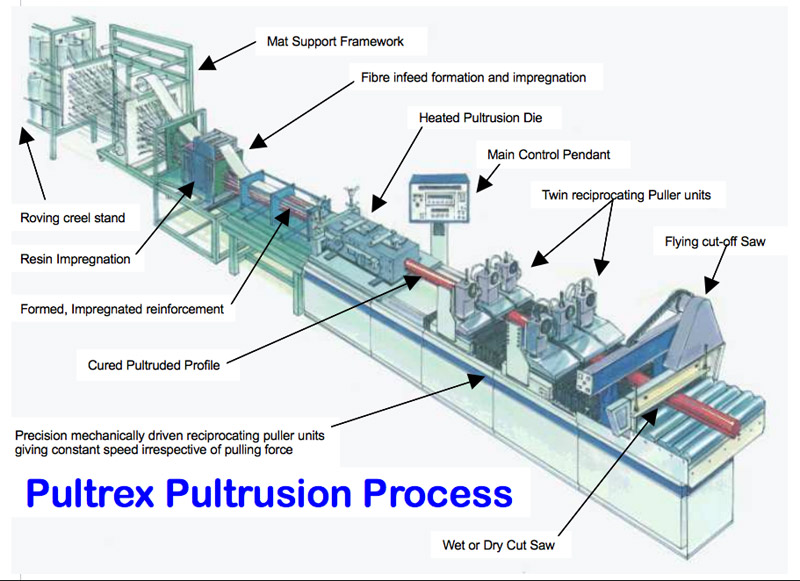 Pultrusion Process For Composite Materials Pultrex